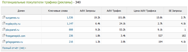 nevosoft.ru adwords buyers