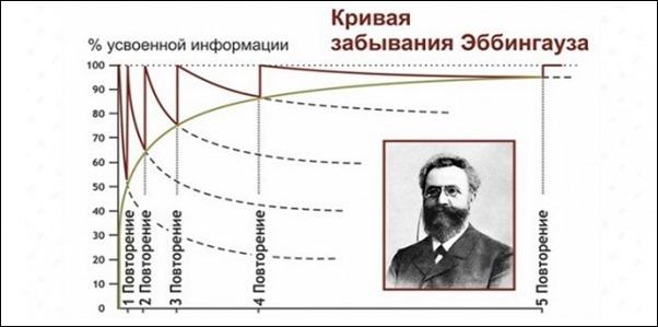 Кривая Эббингауза (кривая забывания)