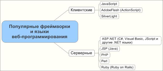 Языки веб программирования какой